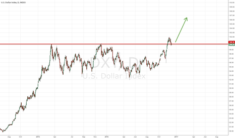 DXY: US DOLLAR (DXY) MEDIUM TERM LONG: Fundamental and Technical