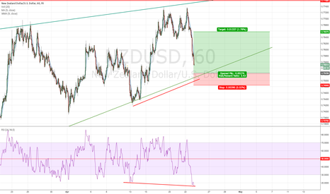 NZDUSD: NZDUSD H1 SHORT TERM LONG