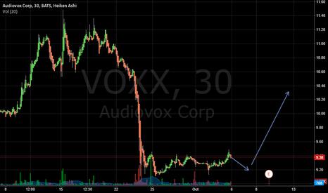 VOXX: voxx going up