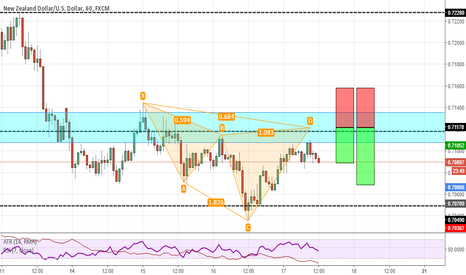 NZDUSD: Cypher pattern on NZDUSD right at daily support