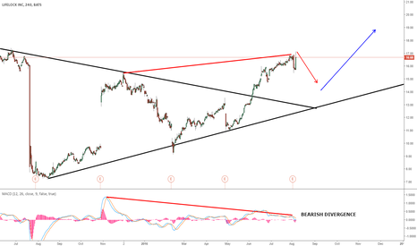 LOCK: LOCK - LIFELOCK GOING FOR ONE MORE WAVE UP?