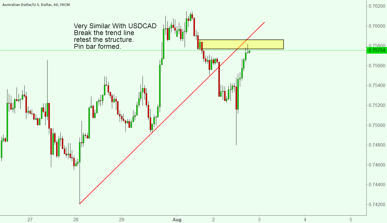 AUDUSD SHORT IDEA