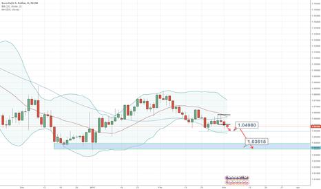 EURUSD: Successful breakout of inside formatation EUR/USD