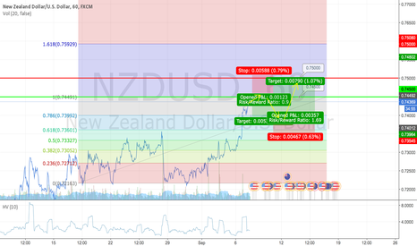 NZDUSD: Quick short and a long after