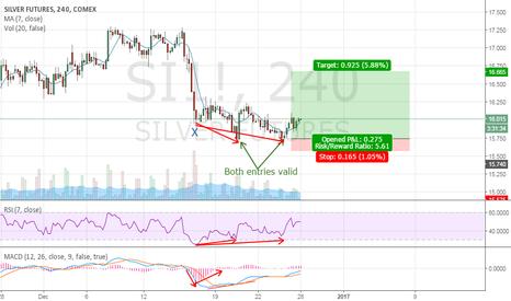 SI1!: Silver Counter trend trade