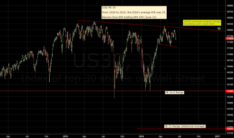 US30: Will the DJIA hit the year end target?