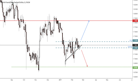 GBPNZD: GBPNZD Short term trade