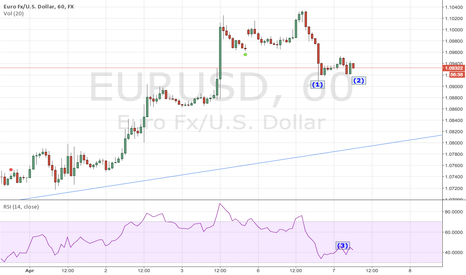 EURUSD: Back to bullish trend