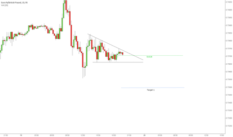 EURGBP: EURGBP - Awaiting a break of the descending triangle.