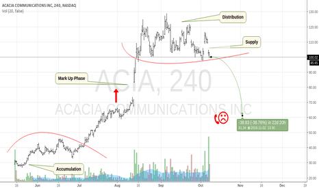 ACIA: Neutral To Sell On Acacia