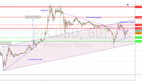 PPCUSD: CHART PATTERNS . TRIANGLES, DOUBLE TOPS