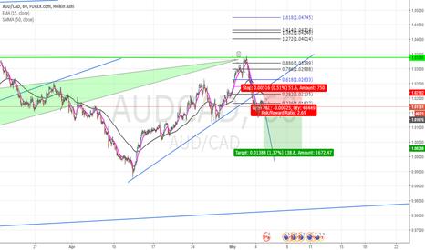 AUDCAD: AUD/CAD going short