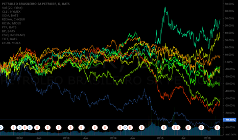 PBR: PBR is correlated to oil prices, but that's not all...