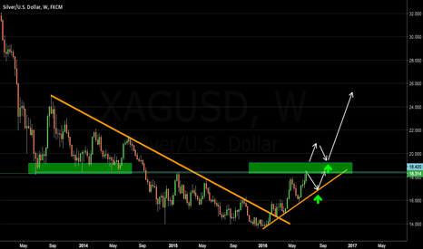 XAGUSD: LONG IDEA SILVER (LONG TERM)