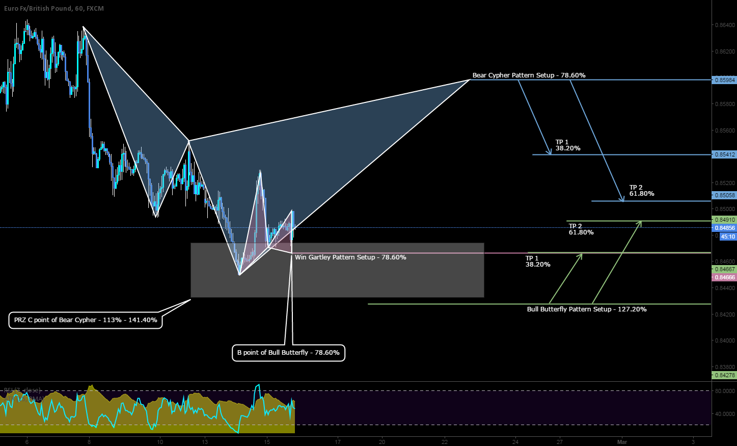 Bracketing the EURGBP with 2 advance patterns