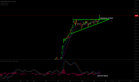 BAC: Triangle pattern on Bank of America