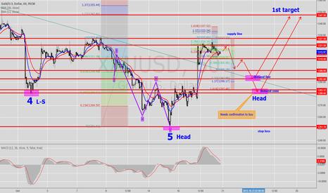 XAUUSD: Gold 1H Forecasting