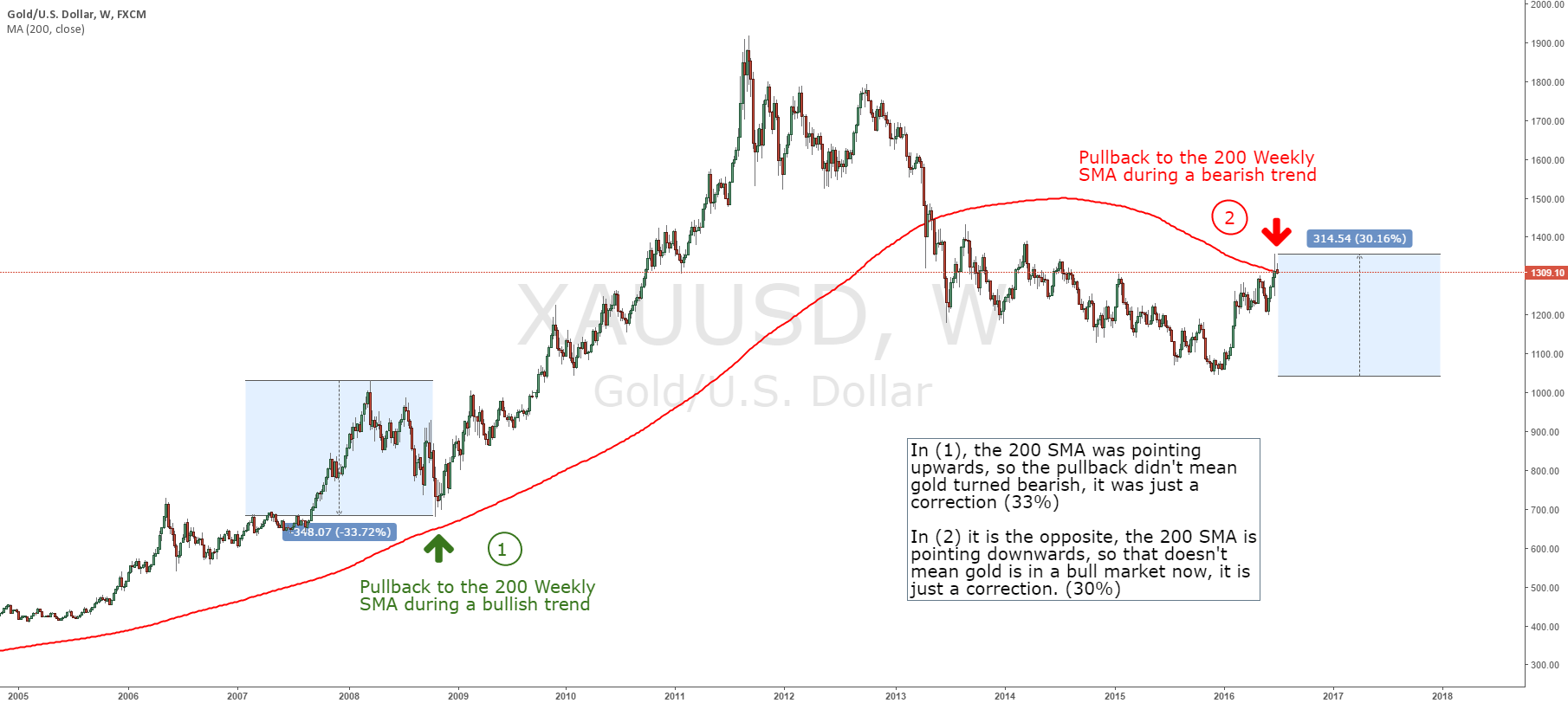 GOLD pullback to the weekly 200 SMA