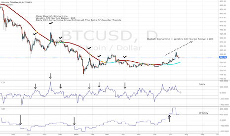 BTCUSD: Bitcoin/US Dollar CCI Corrections Showing Bullishness