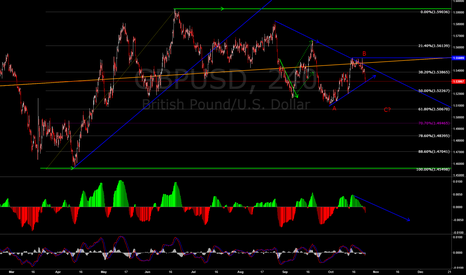 GBPUSD: GBPUSD IS IN ABC MODE?