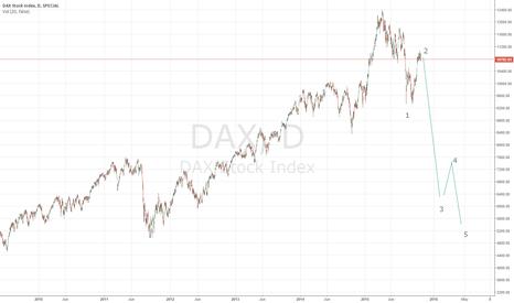 DAX: DAX  BEAR  TREND STARTED