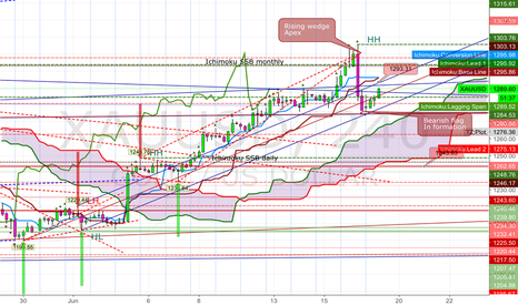 XAUUSD: 20160617 looking for short position on XAUUSD 240