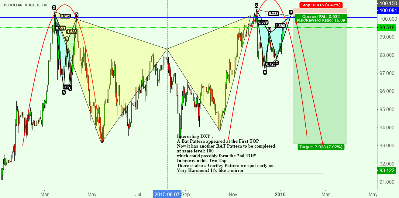 DXY Form A potential BAT ( Potential Doulbe Top)