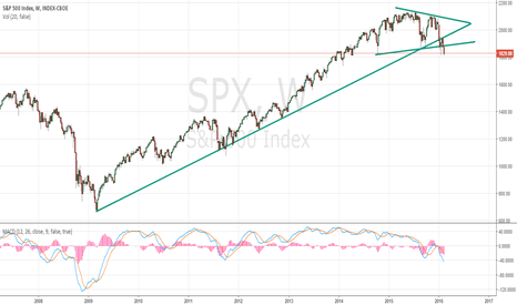 SPX: Bull market almost ends.