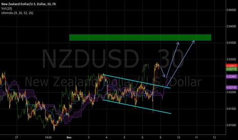NZDUSD: Looking for pullbak to the kumo
