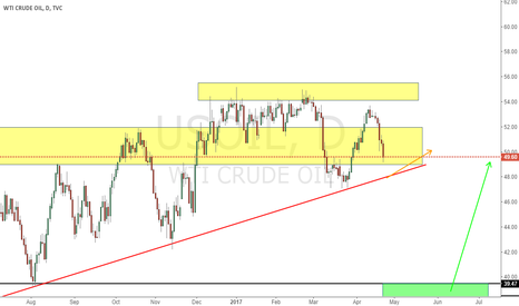 USOIL: Support Of Oil