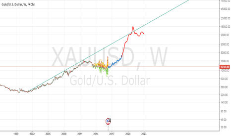 XAUUSD: Next Gold Top?