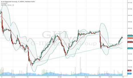 GIII: several days of higher lows posting