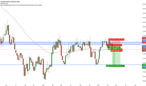 AUDUSD: AUD/USD Short Weekly Triple Top