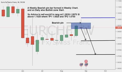 EURCHF: eurchf short on weekly chart Bearish pin bar