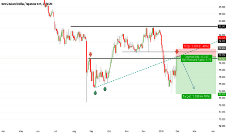 NZDJPY: Nzdjpy dailly short