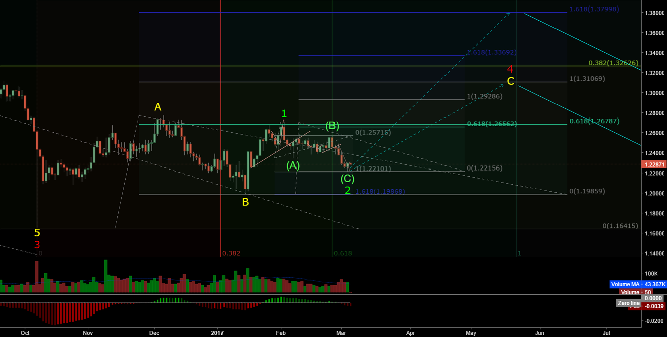 GBPUSD m-term buy setup (wave analysis)