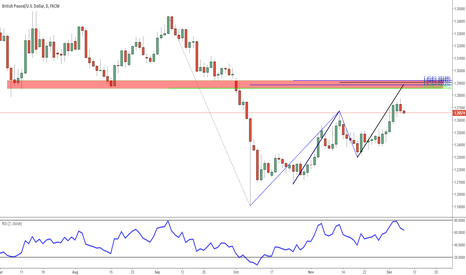 GBPUSD: Pay attention to this level