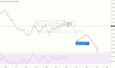 NZDUSD: Long term NZDUSD analysis, clear short!