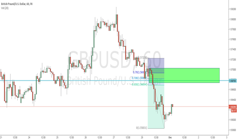 GBPUSD: Monday morning short trade..... maybe