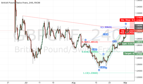 GBPCHF: Crab Pattern is formed