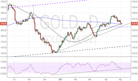 GOLD: Gold – Will we have golden crossover?