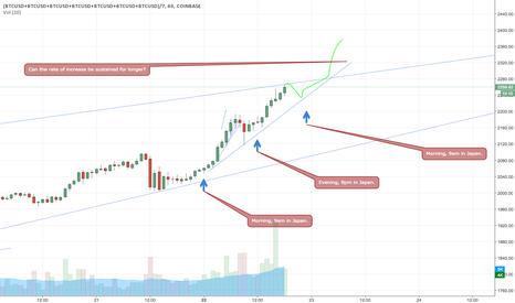 (BTCUSD+BTCUSD+BTCUSD+BTCUSD+BTCUSD+BTCUSD+BTCUSD)/7: Is Japan sustaining BTC rally? Can it endure?