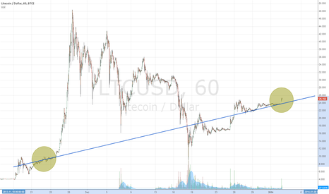 LTCUSD: Gaps up, in the shorter time period LTC charts are rare.