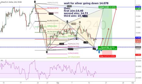 XAGUSD: wait for silver going down 14.078