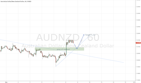 AUDNZD: AUD/NZD LONG after Rally started