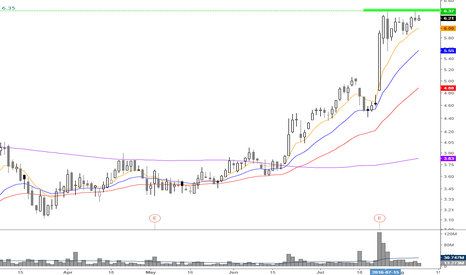 S: great flag formation for a breakout