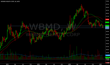 WBMD: Sitting on support both weekly/monthly.
