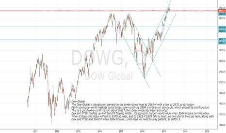 DOWG: Dow Global is useful for confirmation of next bear phase