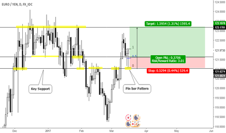EURJPY: Pin bar Pattern on Key Support