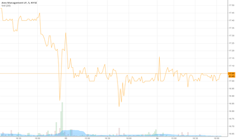 ARES: ARES real-time stock price